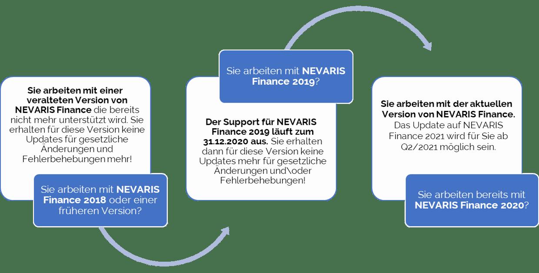 Finance_Weg-1