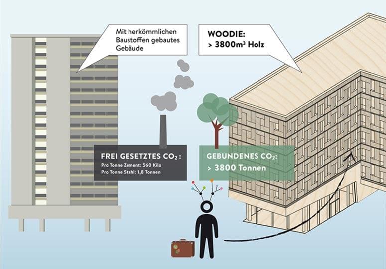 NEVARIS_Blog_Superbaustoff_Holz_Holzbauwelt
