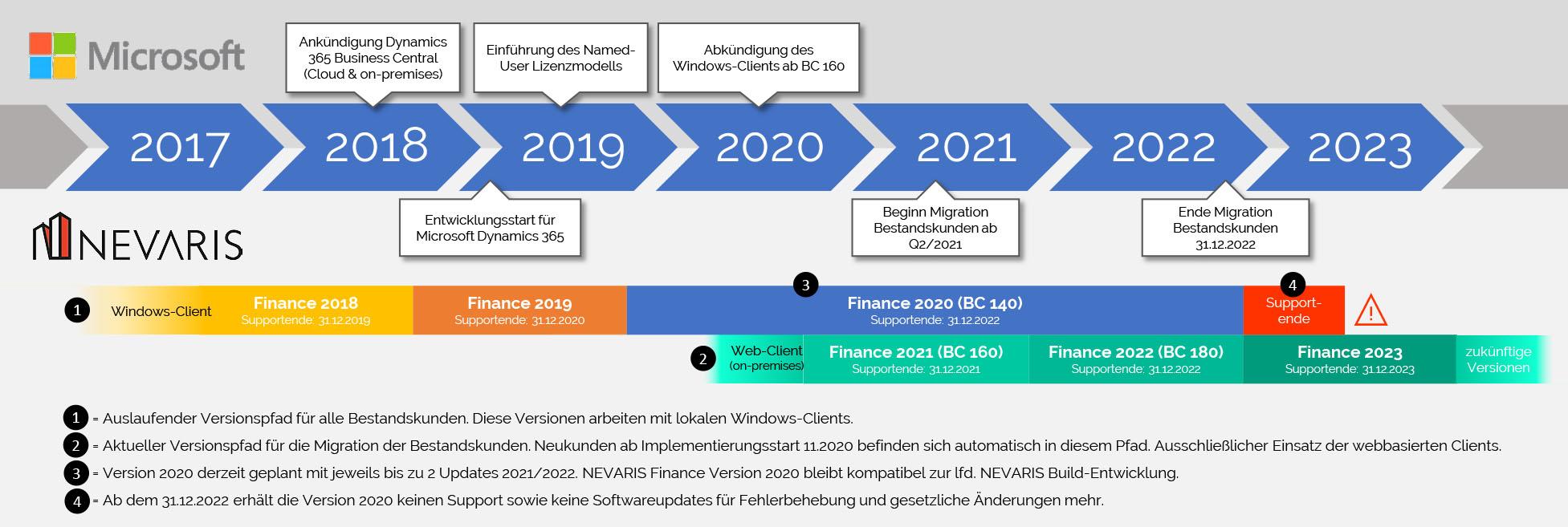 20200625 BC Roadmap